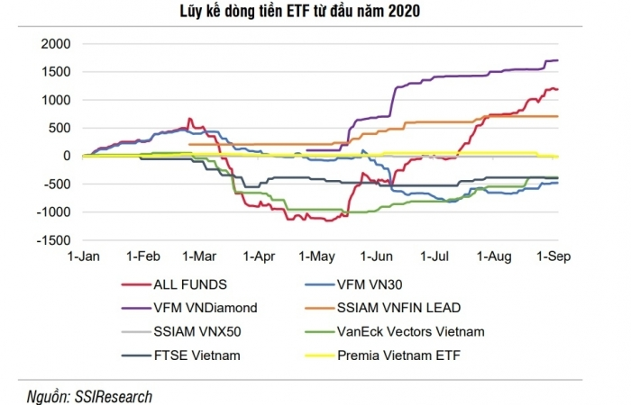 Diễn biến trái chiều giữa dòng vốn ETF và dòng vốn chủ động