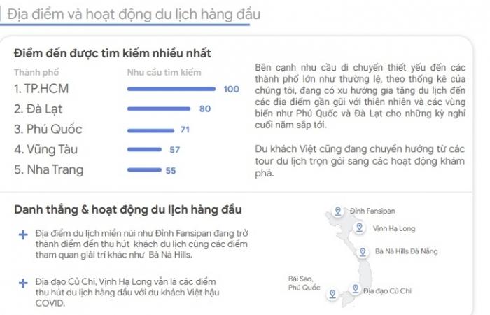 Du lịch  tự túc tại Việt Nam tăng gấp đôi so với trước Covid-19