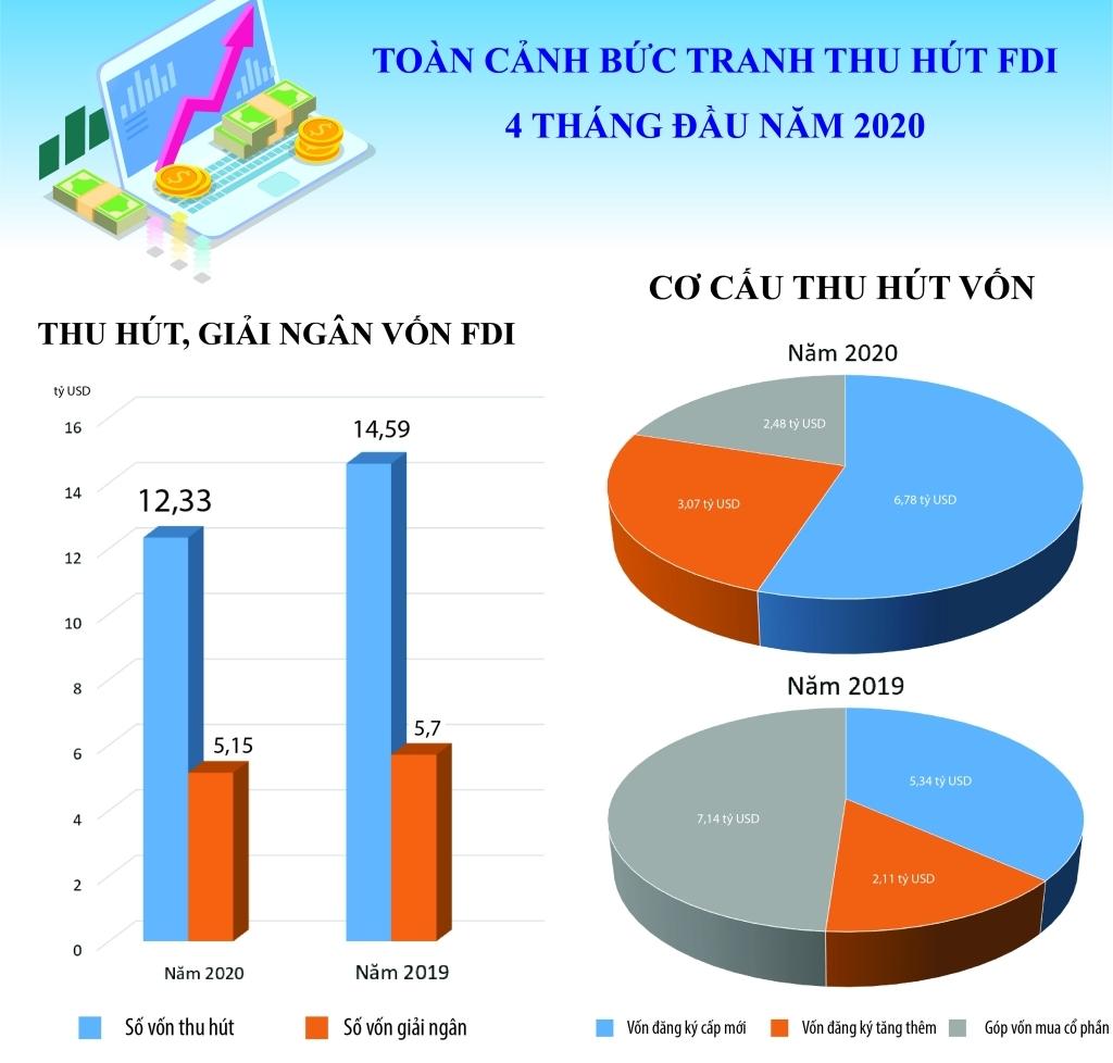 infographics toan canh buc tranh thu hut fdi 4 thang dau nam 2020