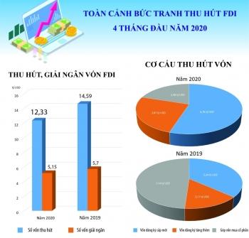 Infographics: Toàn cảnh bức tranh thu hút FDI 4 tháng đầu năm 2020