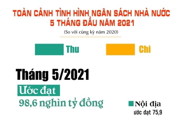 Infographics: Toàn cảnh tình hình ngân sách nhà nước 5 tháng đầu năm 2021