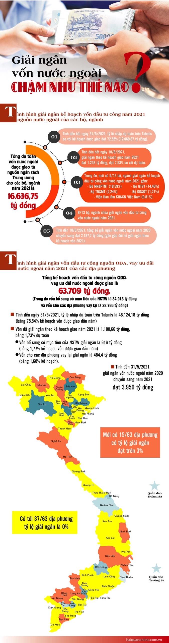 Infographics: Giải ngân vốn nước ngoài chậm như thế nào?