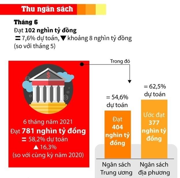 Infographics: Toàn cảnh bức tranh ngân sách nhà nước nửa đầu năm 2021