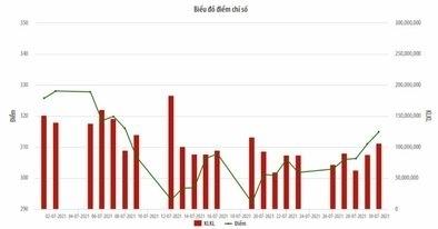 2,6 tỷ cổ phiếu giao dịch trên HNX trong tháng 7