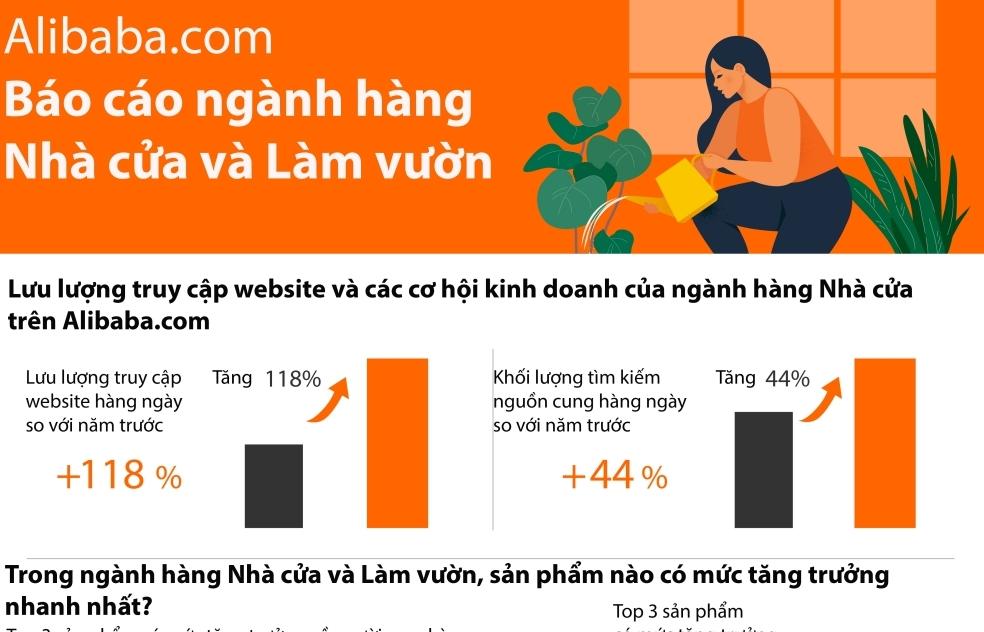Alibaba.com: Giá trị toàn cầu của thị trường ngành Nhà cửa và Làm vườn vượt quá 3.509,5 nghìn tỷ đồng