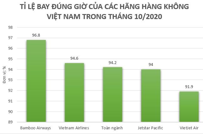 Bamboo Airways dẫn đầu top 3 hãng bay lớn của Việt Nam tháng 10/2020