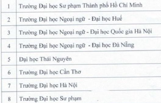 16 trường đại học được cấp chứng chỉ ngoại ngữ theo khung 6 bậc