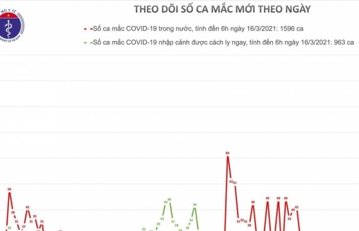 Thêm 2 ca mắc mới Covid-19 ghi nhận tại Hải Dương