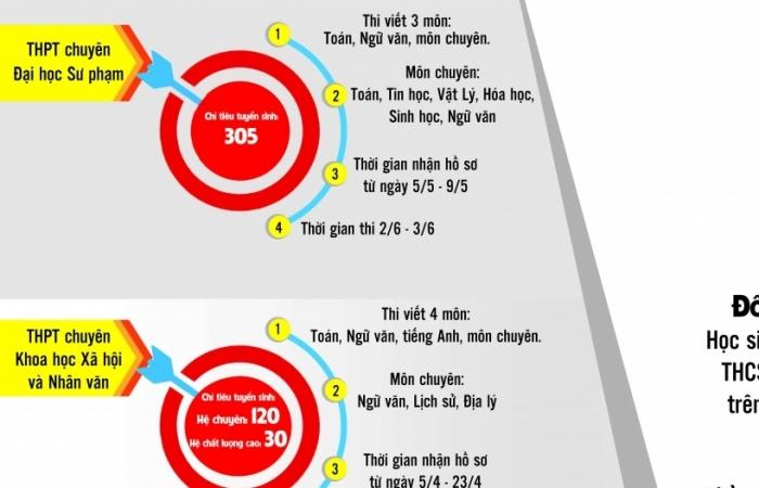 Infographics: Thông tin tuyển sinh lớp 10 các trường chuyên trên địa bàn TP Hà Nội