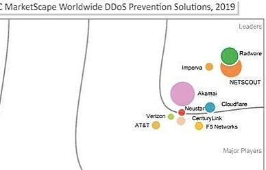 Radware được IDC MarketSpace đánh giá dẫn dầu trong việc ngăn chặn DDoS toàn cầu