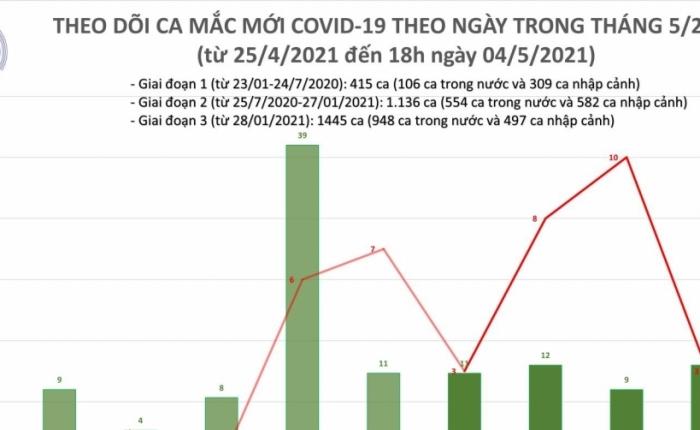 Ngày 4/5, Việt Nam ghi nhận 1 ca nhiễm Covid-19 trong cộng đồng