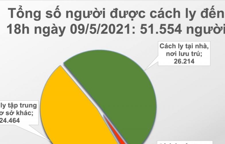 Cả nước ghi nhận thêm 77 ca mắc Covid-19 mới trong cộng đồng