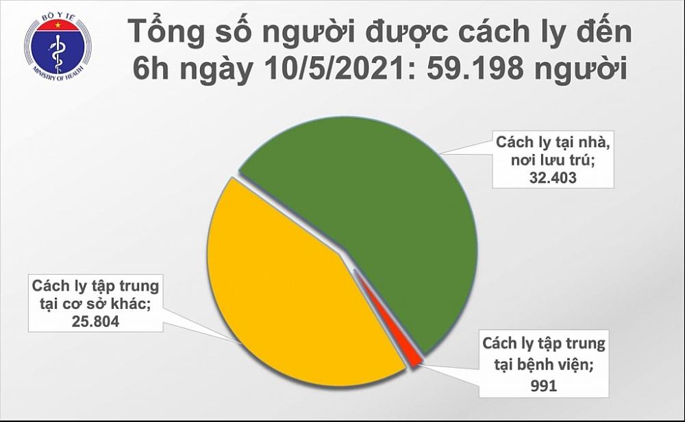 Sáng ngày 10/5, ghi nhận thêm 78 ca Covid-19 trong cộng đồng