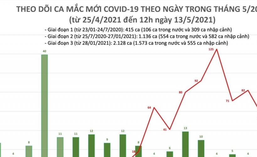 Trưa ngày 13/5, ghi nhận thêm 21 ca Covid-19 mới