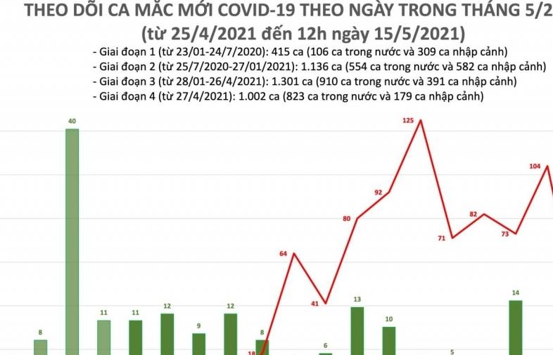 Trưa ngày 15/5, ghi nhận thêm 16 ca mắc Covid-19 mới trong nước