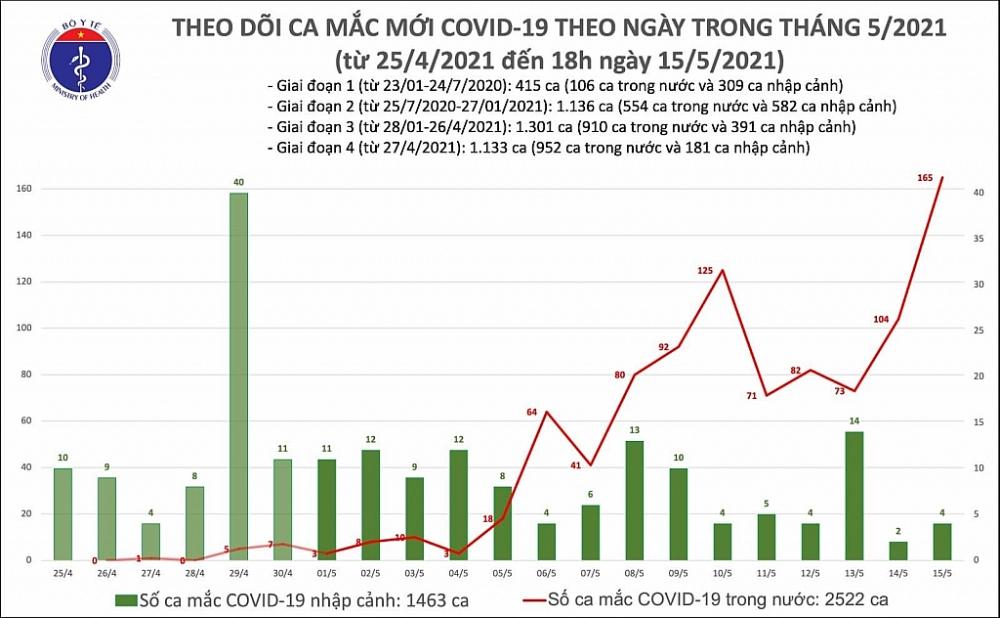 Ghi nhận thêm 131 ca mắc Covid-19 mới, riêng Bắc Giang 85 ca