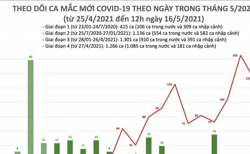 Trưa ngày 16/5 ghi nhận thêm 6 ca mắc Covid-19 mới
