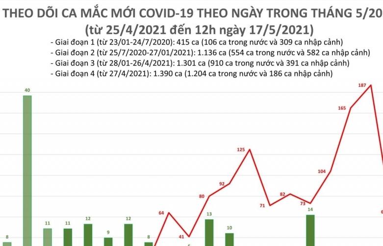 Trưa ngày 17/5, cả nước ghi nhận thêm 30 ca mắc Covid-19 mới