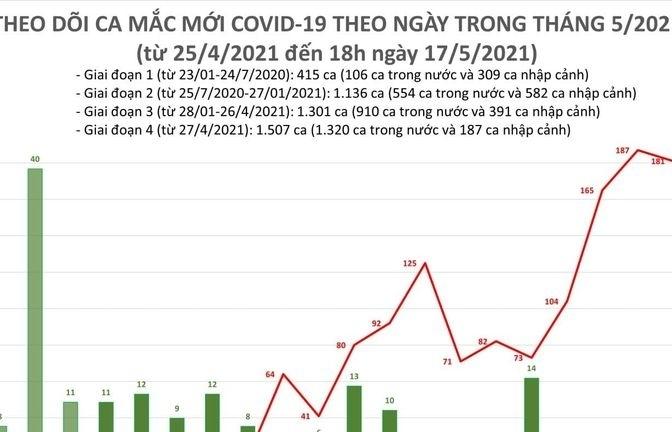 Tối ngày 17/5, cả nước ghi nhận thêm 117 ca mắc Covid-19 mới