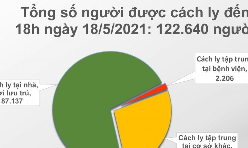 Cả nước ghi nhận thêm 48 ca mắc Covid-19 mới