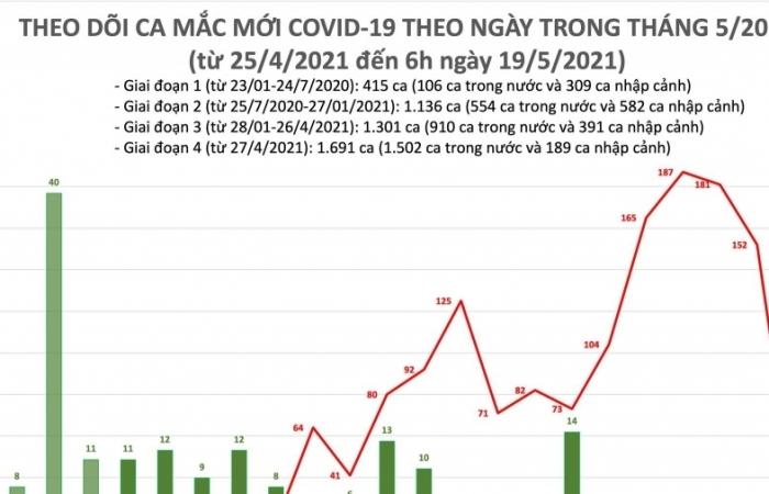 Cả nước ghi nhận thêm 31 ca mắc Covid-19 mới