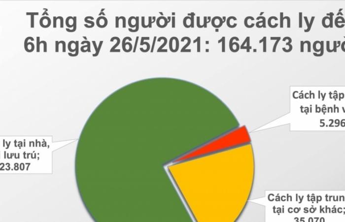 Sáng ngày 26/5, cả nước ghi nhận thêm 80 ca mắc Covid-19 mới