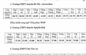 Điểm chuẩn vào lớp 10 chuyên Hà Nội cao nhất 42,05