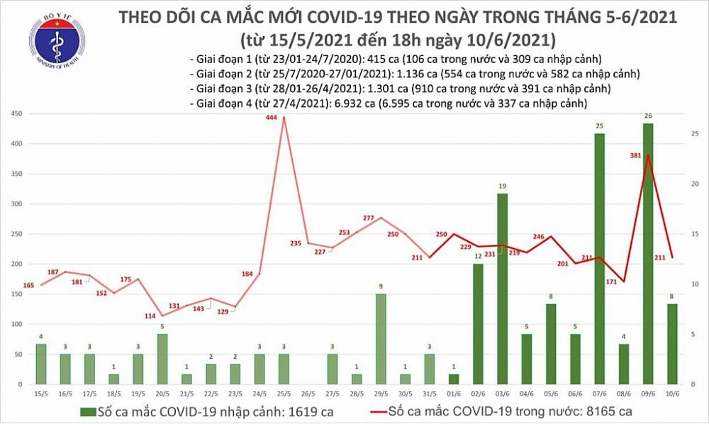 Tối ngày 10/6, cả nước ghi nhận 61 ca mắc Covid-19 mới
