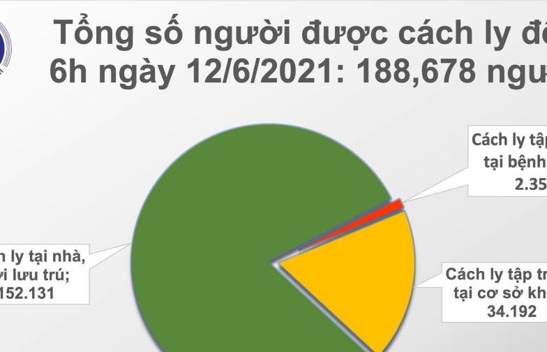 Sáng ngày 12/6, cả nước có 68 ca mắc Covid-19 mới