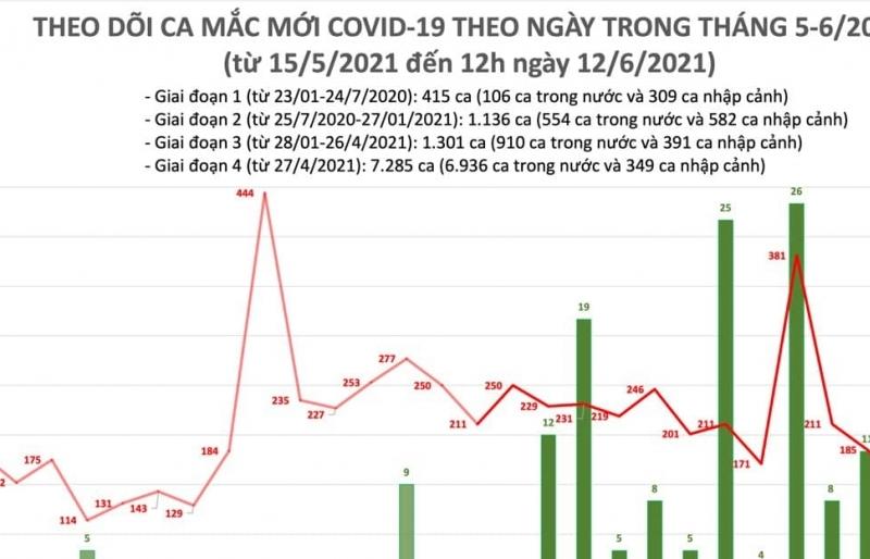 Cả nước ghi nhận thêm 89 ca mắc Covid-19 mới