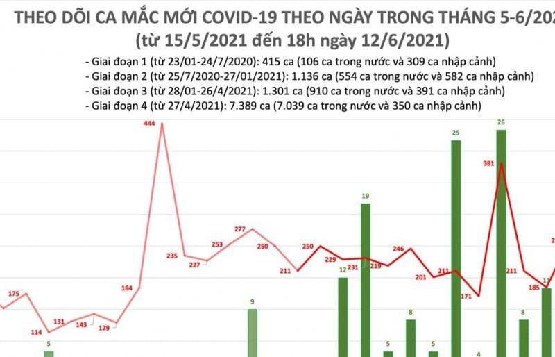 Tối ngày 12/6, cả nước ghi nhận 104 ca mắc Covid-19 mới