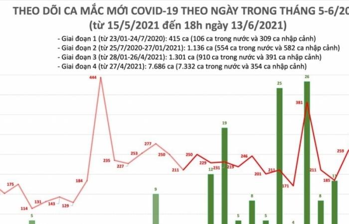Trong ngày 13/6, Việt Nam ghi nhận thêm 297 ca mắc Covid-19 mới