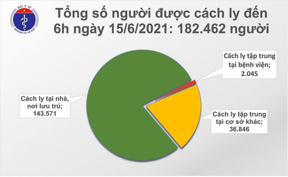 Sáng ngày 15/6, cả nước ghi nhận 71 ca mắc Covid-19 mới