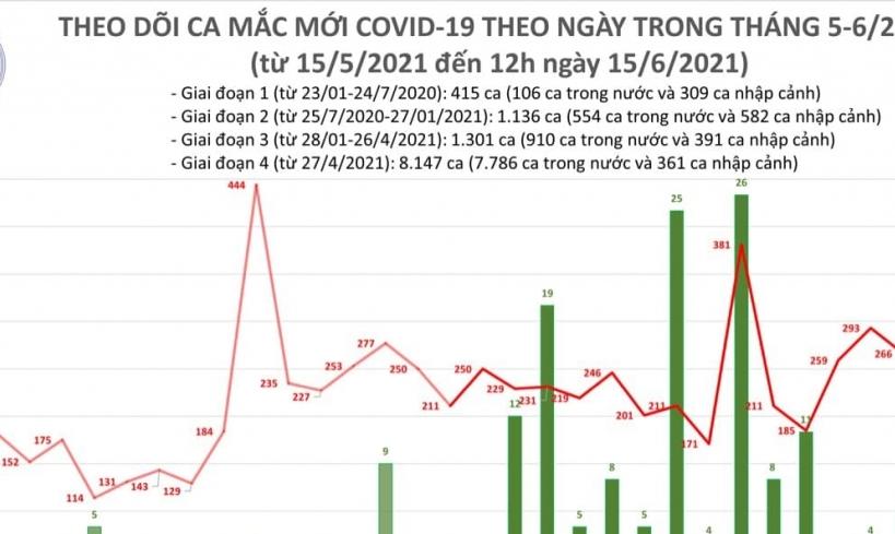 Cả nước có 118 ca mắc Covid-19 mới, riêng Bắc Giang 69 ca