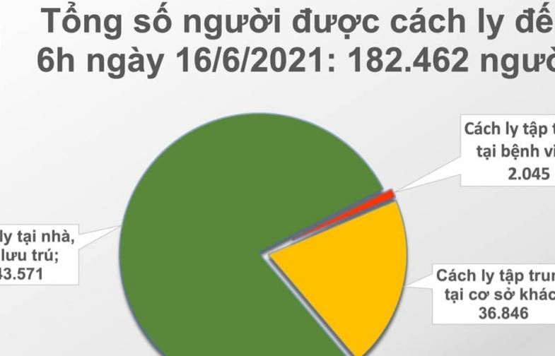 Sáng ngày 16/6, cả nước ghi nhận 92 ca mắc Covid-19 mới