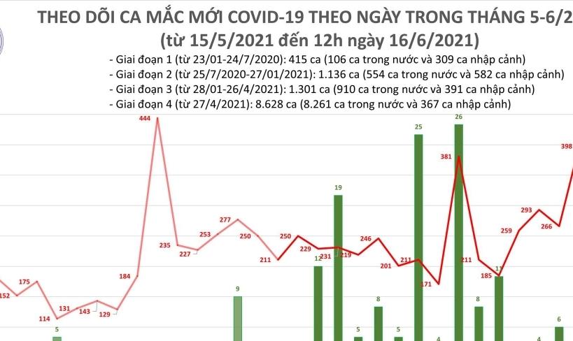 Trưa ngày 16/6, cả nước ghi nhận 176 ca mắc Covid-19 mới