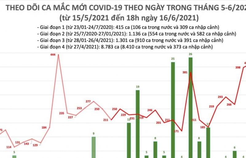 Tối ngày 16/6, cả nước có 155 ca mắc Covid-19 mới