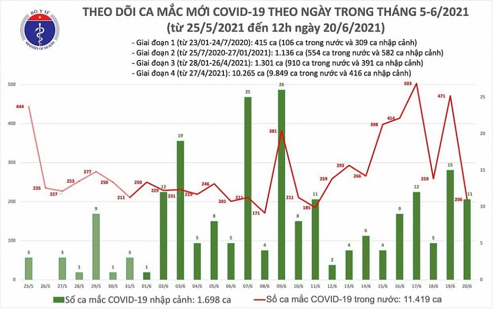 Trưa ngày 20/6, cả nước có 139 ca mắc Covid-19 mới