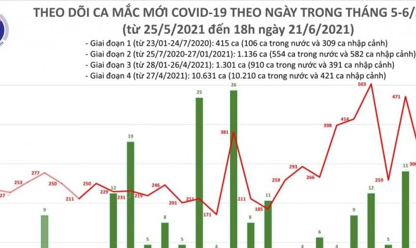 Tối ngày 21/6, cả nước ghi nhận 135 ca mắc Covid-19 mới