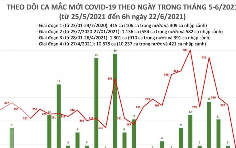 Sáng ngày 22/6, cả nước có 47 ca mắc Covid-19 mới