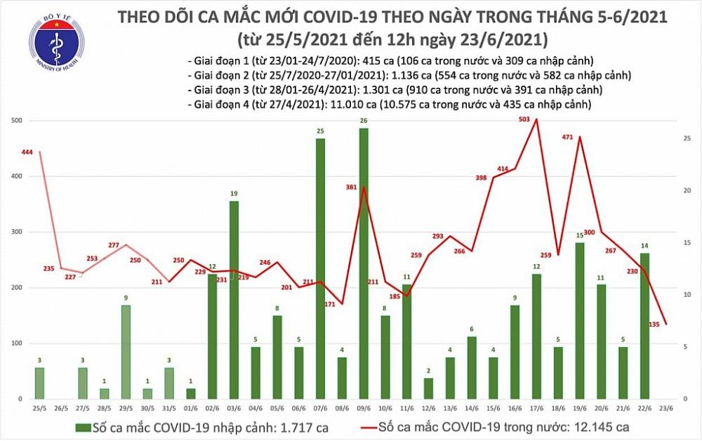 Trưa ngày 23/6, cả nước có 80 ca mắc Covid-19 mới