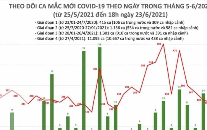 Trong ngày 23/6, Việt Nam ghi nhận thêm 220 ca mắc Covid-19 mới