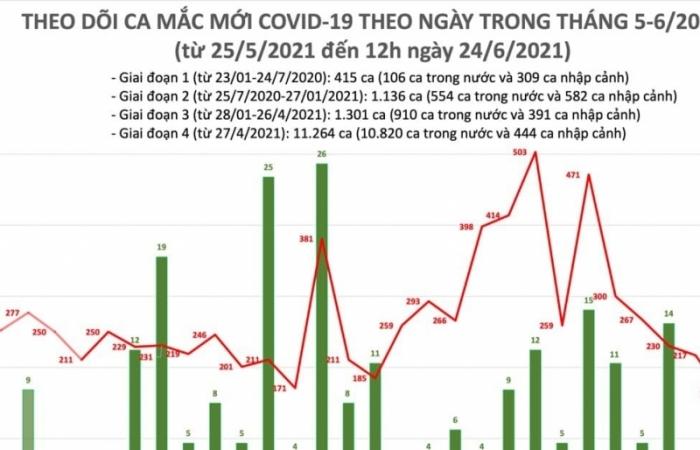 Trưa ngày 24/6, cả nước có 127 ca mắc Covid-19 mới