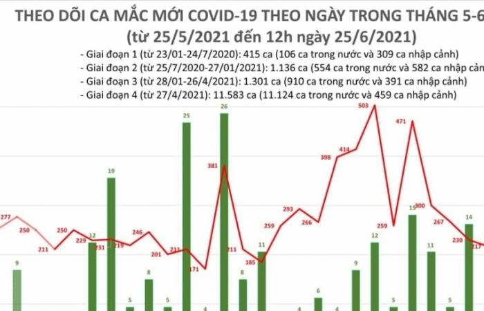 Trưa ngày 25/6, cả nước có 112 ca mắc Covid-19 mới