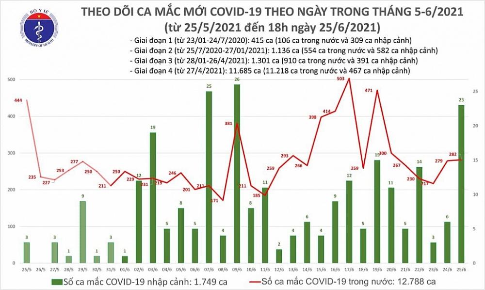 Trong ngày 25/6, Việt Nam ghi nhận thêm 305 ca mắc Covid-19 mới