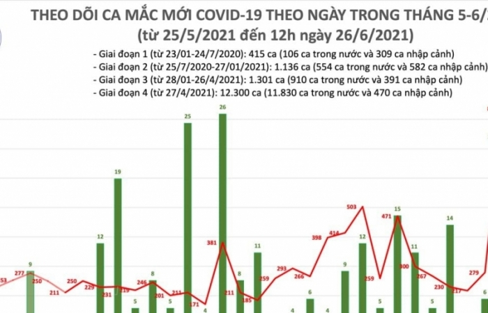 Trưa ngày 26/6, cả nước có 37 ca mắc Covid-19 mới