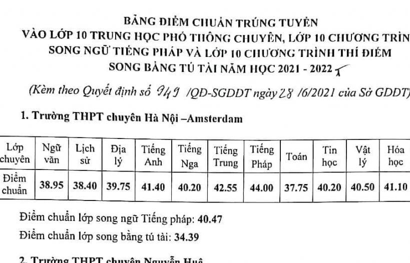 Hà Nội công bố điểm chuẩn của 4 trường chuyên