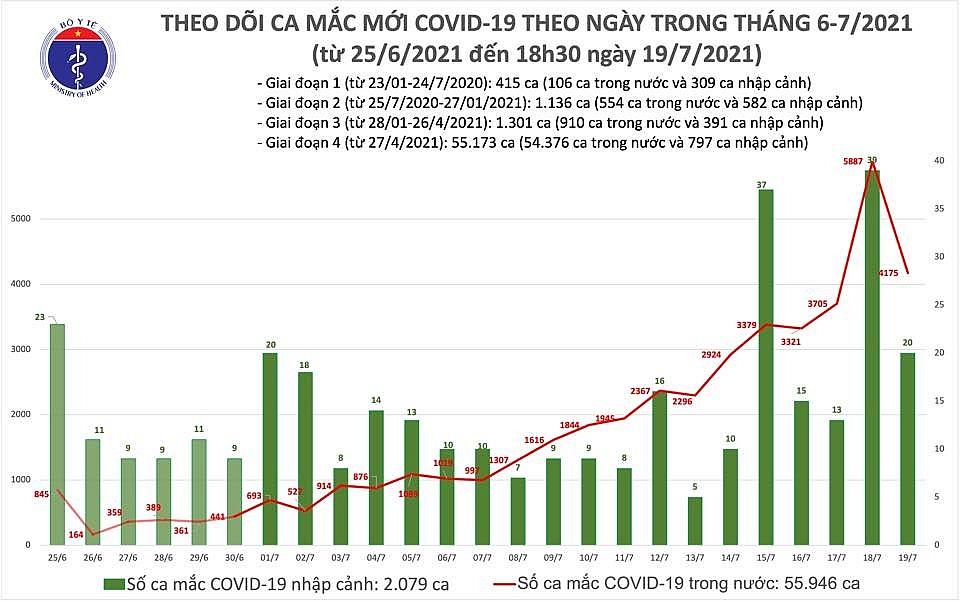 Ngày 19/7, cả nước ghi nhận 4.195 mắc Covid-19