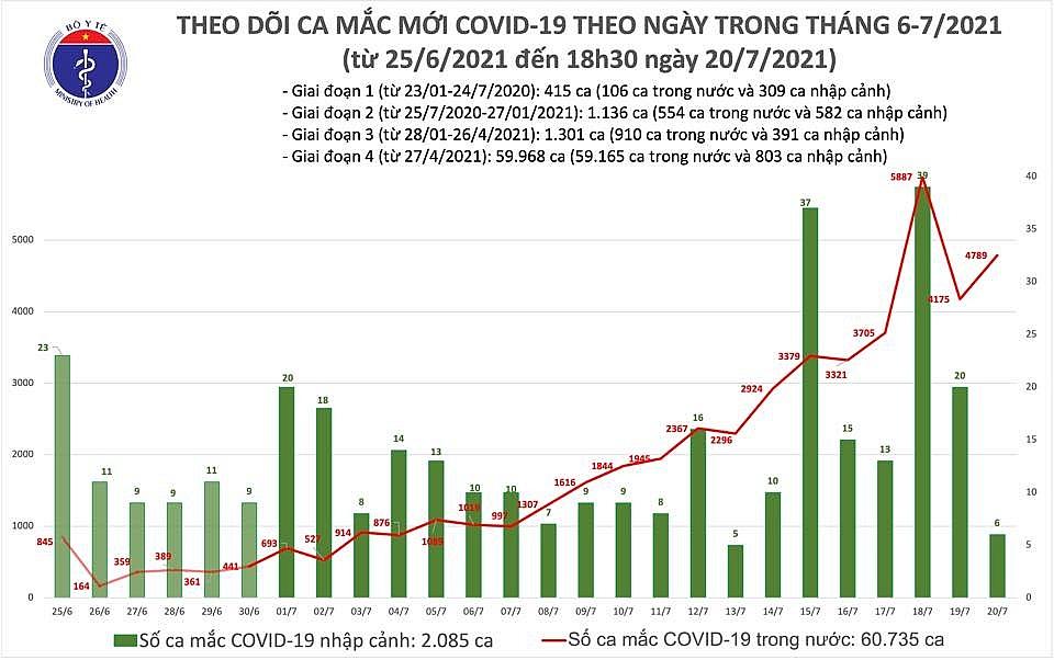 Ngày 20/7, cả nước có 4.795 ca mắc Covid-19 mới