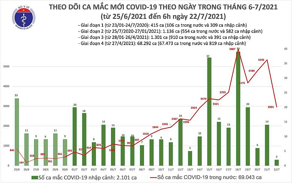 Sáng ngày 22/7, cả nước có 2.967 ca mắc Covid-19 mới